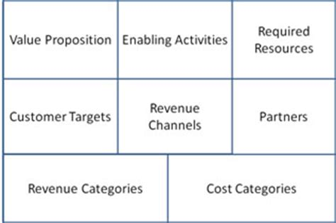 What is revenue model in business plan