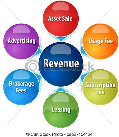 Revenue Model Types: The Quick Guide BMN!