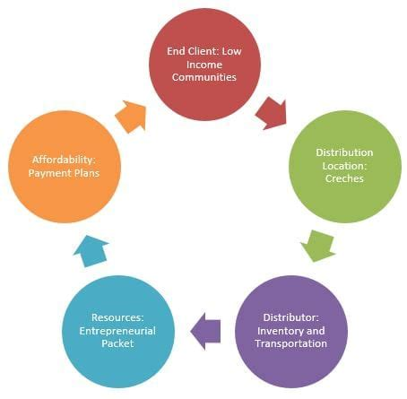 Business Model Vs Revenue Model Bizfluent